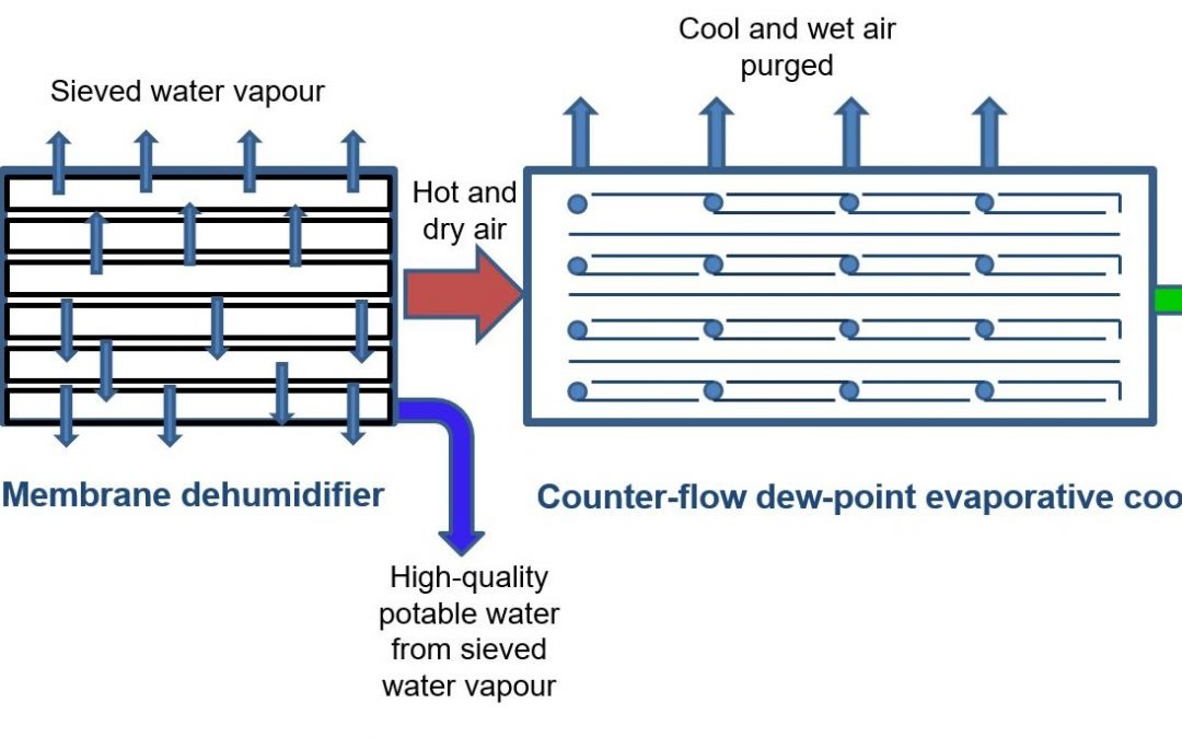 New Air conditioner that cools without Warming the Planet-singapore