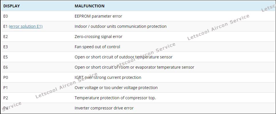 midea aircon error code-r series